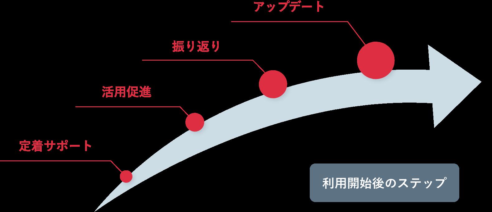 利用開始語のステップ:定着サポート→活用促進→振り返りミーティング→アップデートフォロー