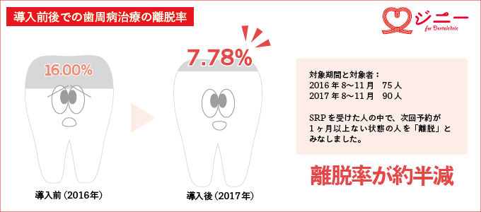 【調査レポート】『ジニー』の活用によって、歯周病患者の治療中断率が半減。
